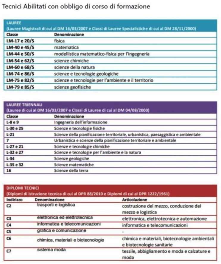 classificazione tecnici ape attestato di prestazione energetica