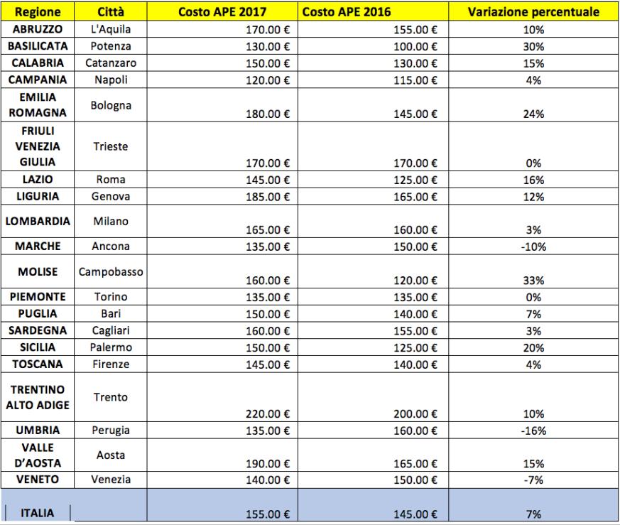 tariffe APE per regione