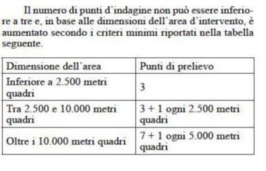 dimensione area e punti di prelievo